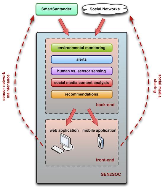 SEN2SOC Platform